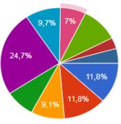 Резултати от анкета. 1